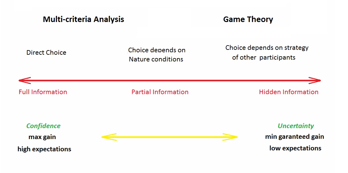 Basics_of_Decision_making_Theory_Fig_1