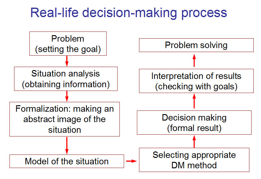 Decision_Making _Fig_1