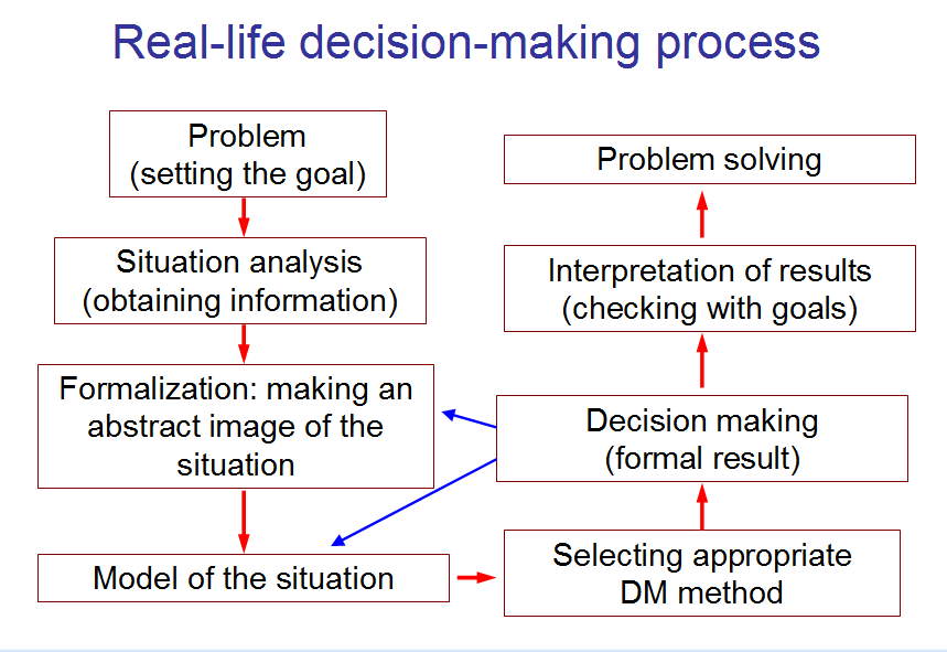 Decision_Making_Fig_2